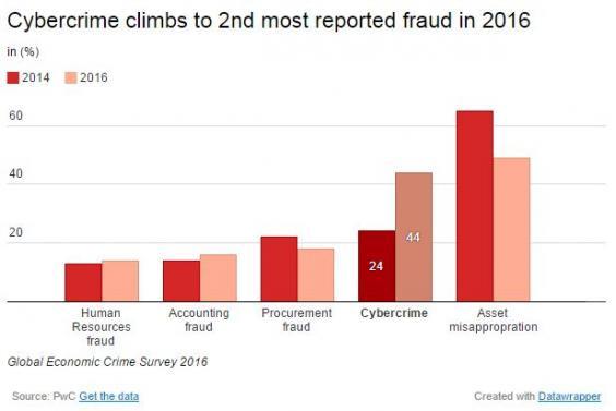 Cyber Crime 2016 - PWC
